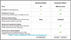 Pricing VisualSVN Server