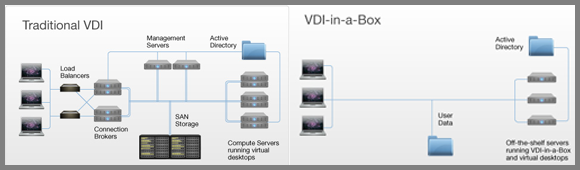 Test-Tech-Preview-Citrix-VDI-in-a-Box