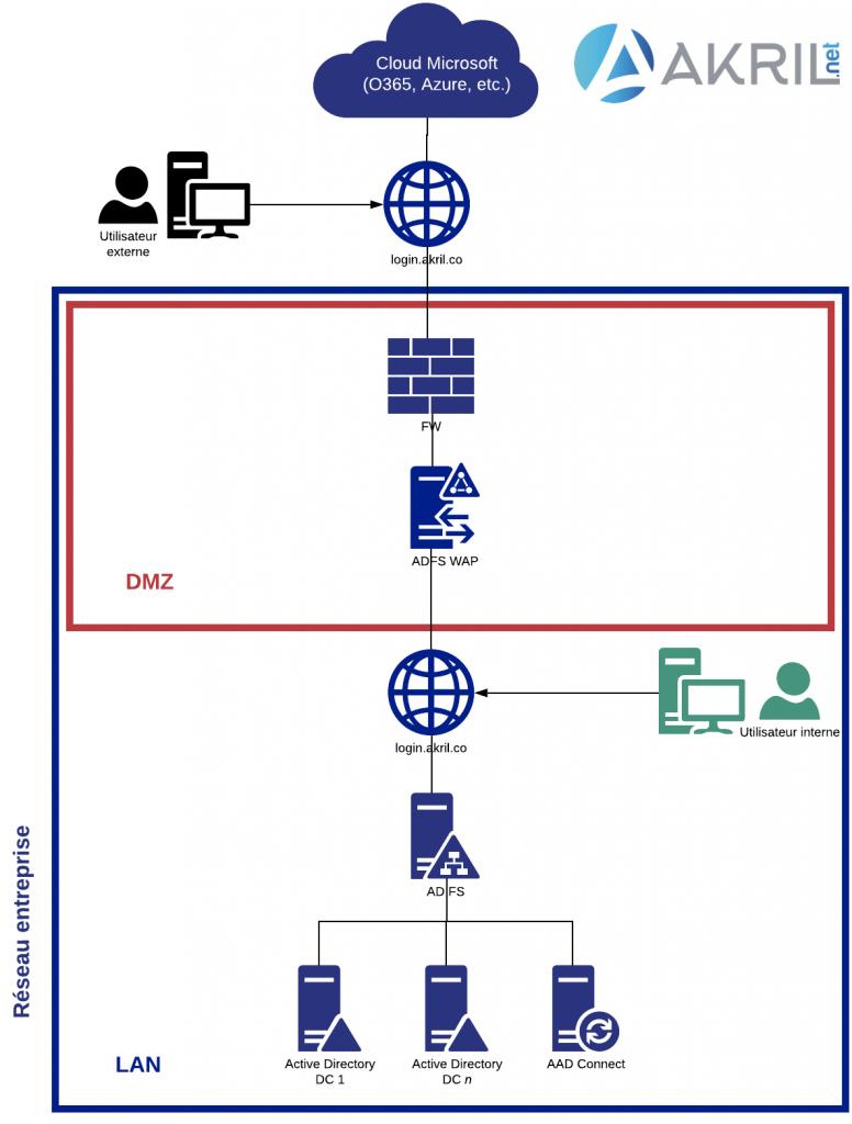 Mon scénario (un peu réduit par souci de capacity planning)