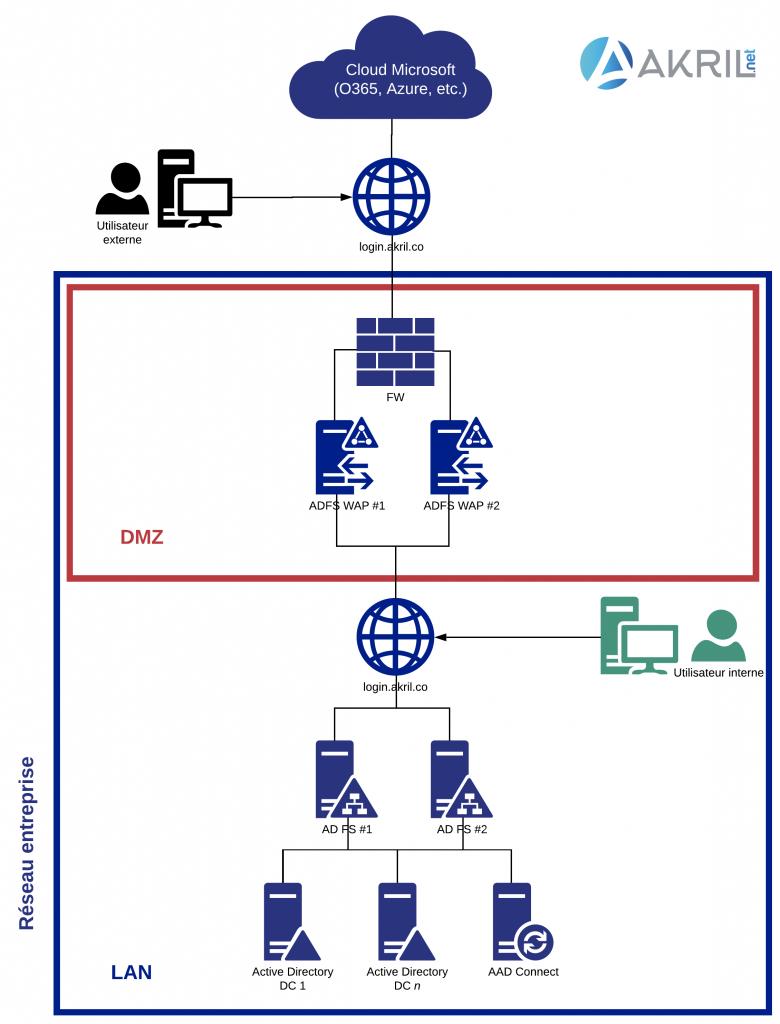 Diagramme pour infrastructure type de Fédération des Identités entre Cloud et On-Prem