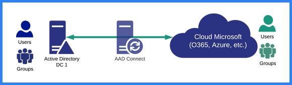 Bannière AAD Connect