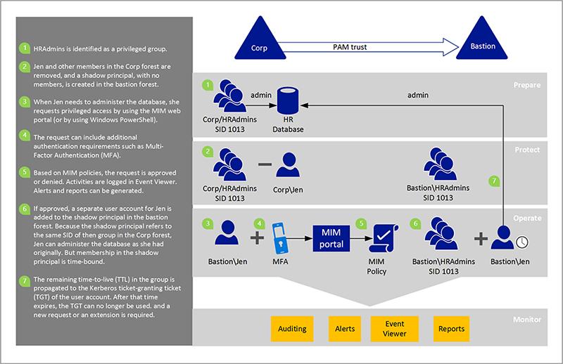 Workflow type de gestion d'accès privilégiés