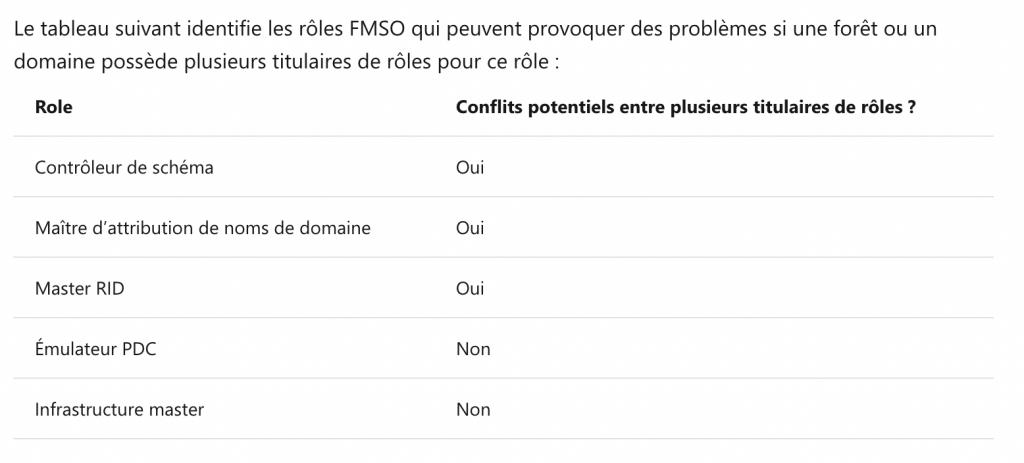 Les rôles FSMO qui peuvent poser des difficultés lorsqu'il y a des doublons